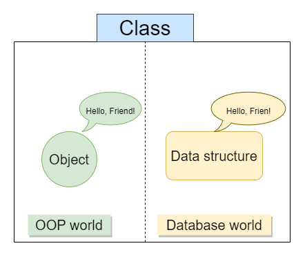Two types of classes, OOP objects and data structures