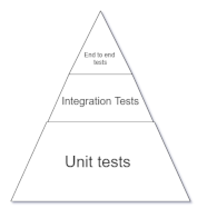 Test Pyramid and Test Driven Development